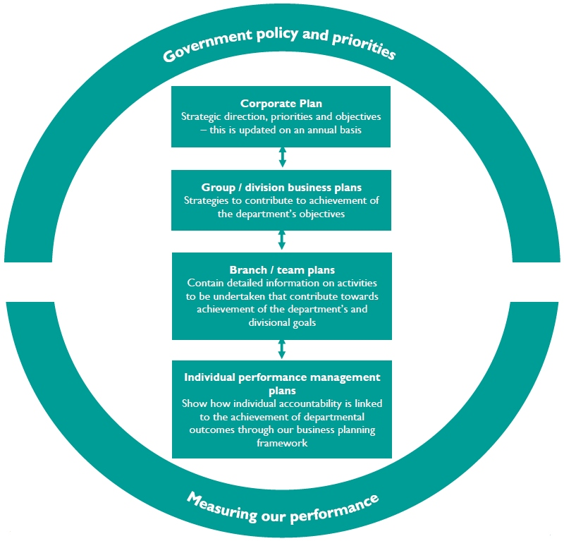 Policy and Priorities chart