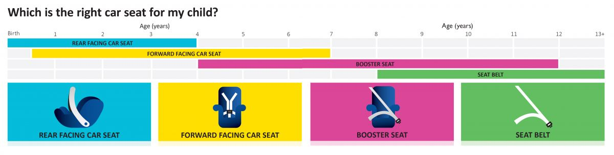 car seat guide graphic