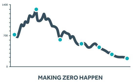 Making Zero Happen