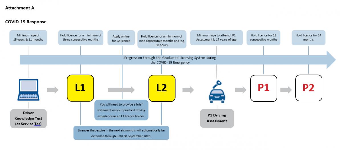 COVID-19 response diagram